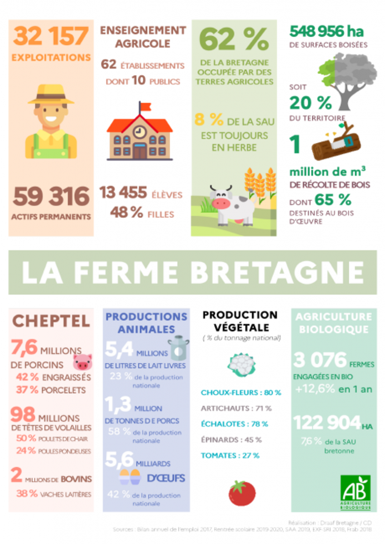 Recensement agricole 2020 recensement-agricole-2020-donneesbzh-460x650